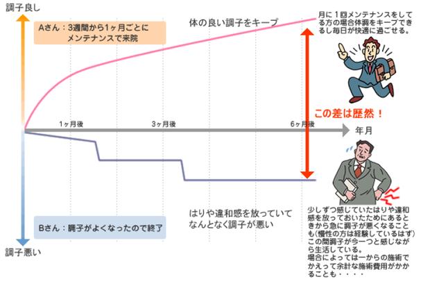 メンテナンス曲線.png