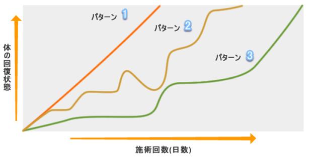 回復曲線.png
